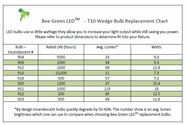 led lighting comparison chart lighting ideas. Black Bedroom Furniture Sets. Home Design Ideas