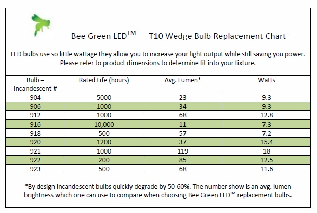 12 Volt LED light bulbs - Wedge 921